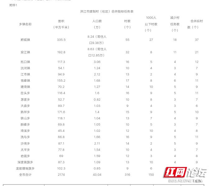 常住人���n�+�:(j_6万户籍人口,常住人口10万),最终洪江市县城搬迁,**镇恢复县城,**管理