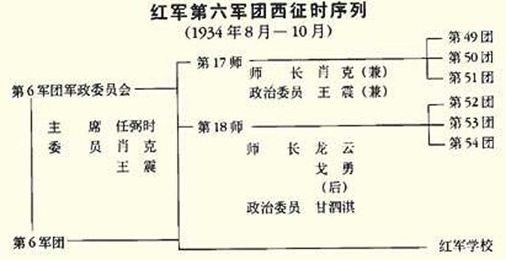 红六军团西征序列.jpg