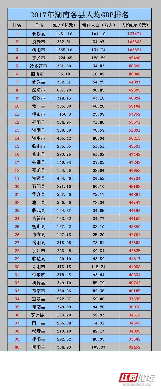 湖南各县人均GDP.jpg