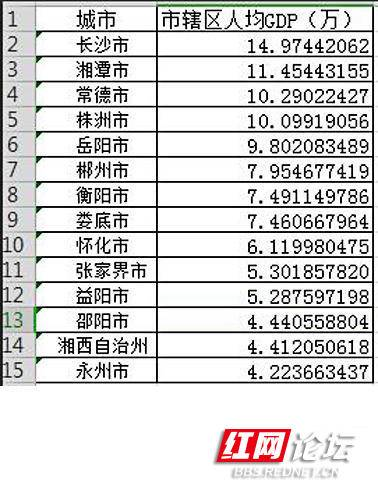 湖南市辖区人均GDP.jpg
